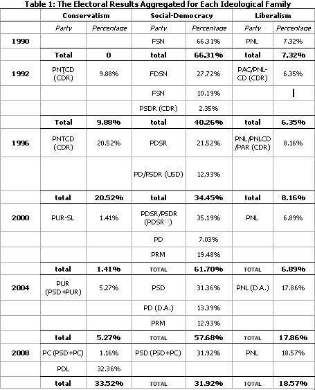 4Electoral results table1