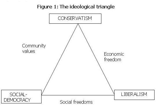 4ideological triangle